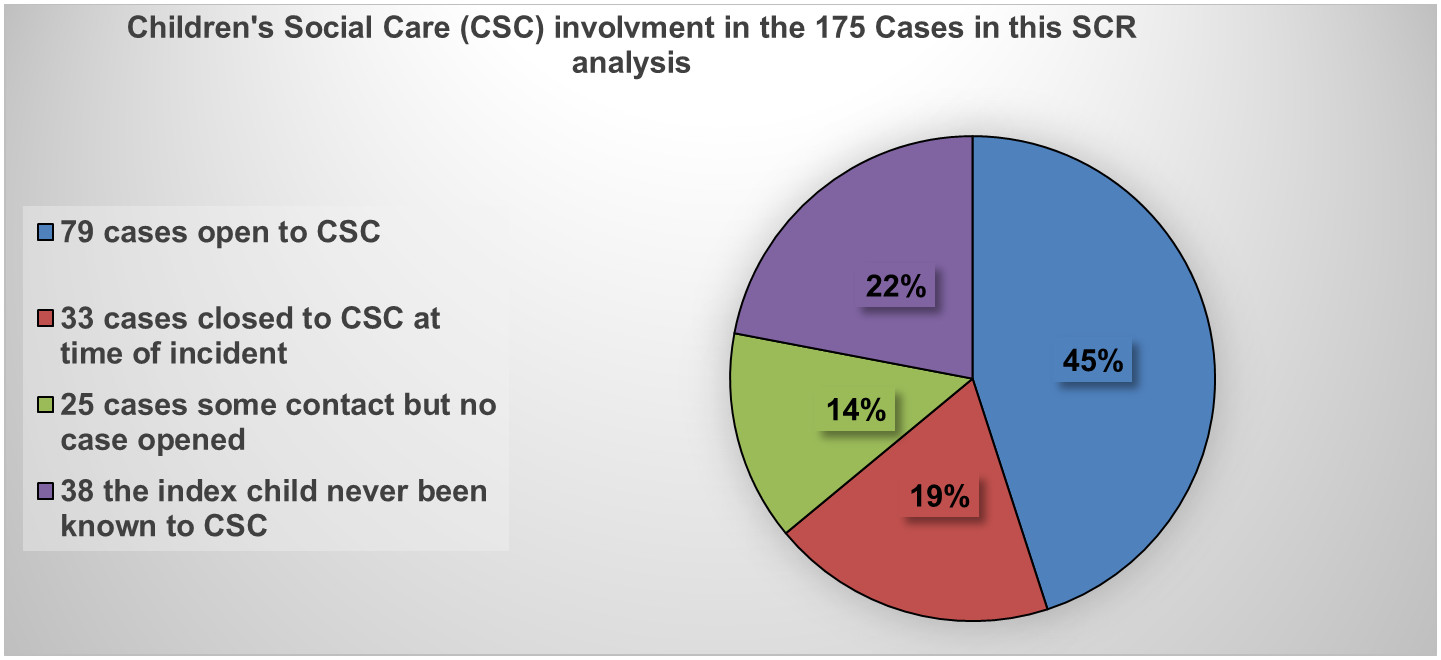 Children's Social Care (CSC) involvement in the 175 Cases in this SCR analysis